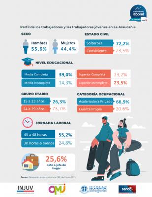 Infografía Reporte Jóvenes